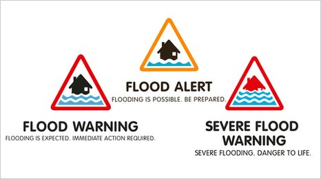 example signs showing flood alert levels